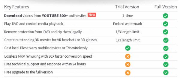 Trial Version vs. Full Version