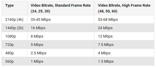 Best file parameter for YouTube sharing
