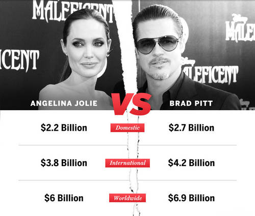 Angelina Jolie Versus Brad Pitt at the Box Office