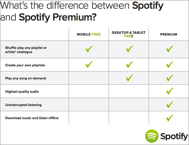 Spotify charges under the premium version